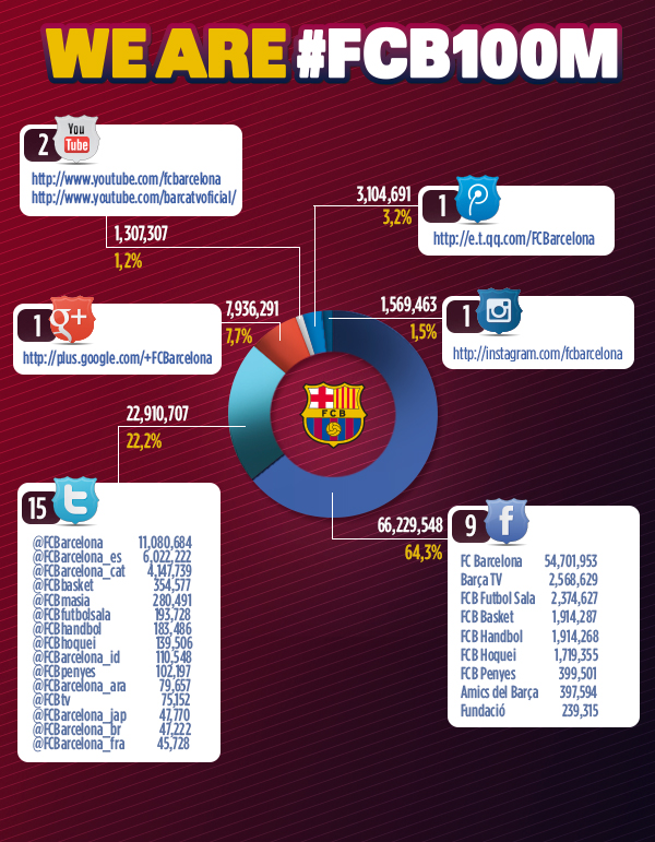 Distribución de seguidores del Barcelona en las redes sociales