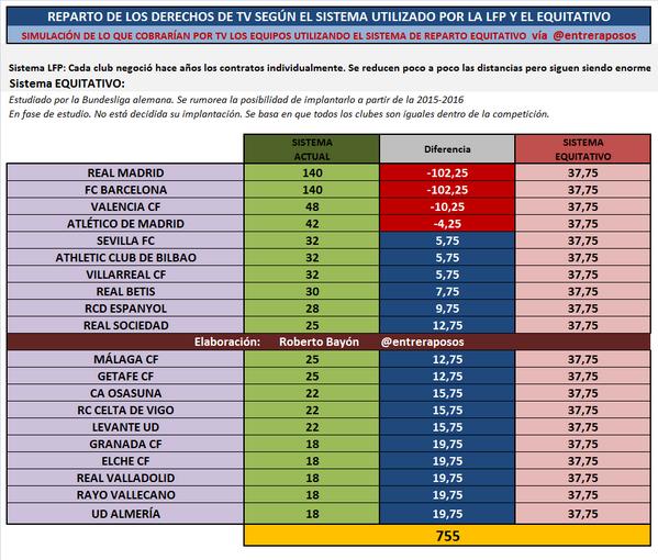 EL DEBATE  ¿SE DEBERÍA HACER UN REPARTO MÁS EQUILIBRADO DE LOS DERECHOS  TELEVISIVOS EN ESPAÑA  Premier League · Liga BBVA ... 8a1af27fd550b