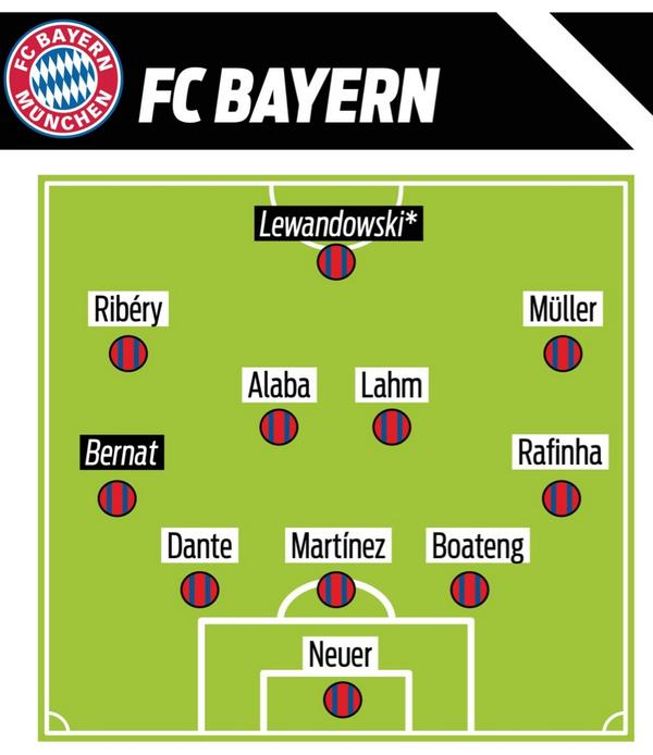 Once tipo del Bayern 2014 - 2015