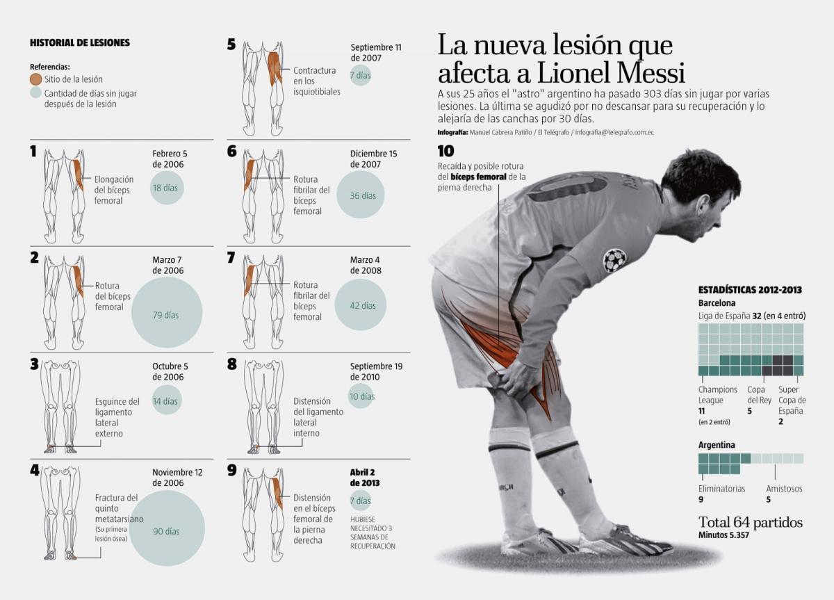 Infografía de las lesiones de Messi